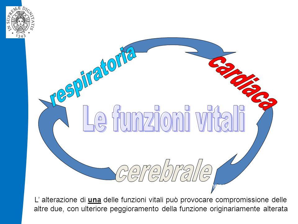 L' alterazione di una delle funzioni vitali può provocare compromissione delle altre due, con ulteriore peggioramento della funzione originariamente alterata