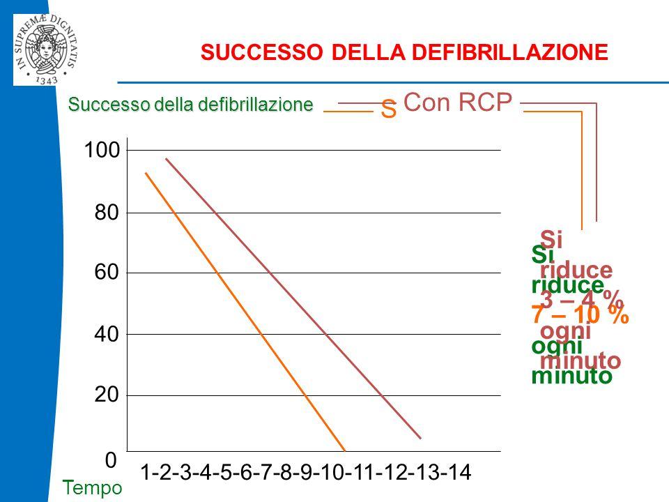 B L S D 80 60 40 20 0 1-2-3-4-5-6-7-8-9-10-11-12-13-14 Successo della defibrillazione Tempo 100 Si riduce 7 – 10 % ogni minuto Senza RCP Si riduce 3 – 4 % ogni minuto Con RCP SUCCESSO DELLA DEFIBRILLAZIONE
