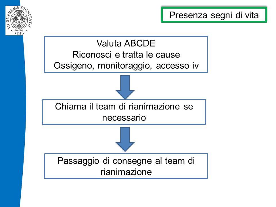 Presenza segni di vita Valuta ABCDE Riconosci e tratta le cause Ossigeno, monitoraggio, accesso iv Chiama il team di rianimazione se necessario Passaggio di consegne al team di rianimazione