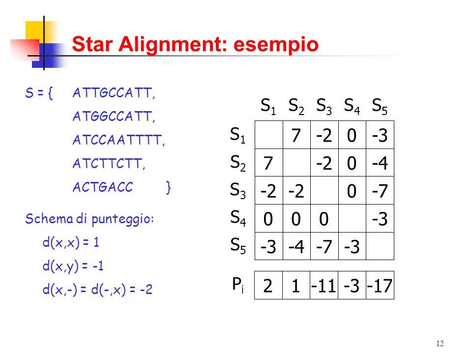 12 S1S1 S2S2 S3S3 S4S4 S5S5 S1S1 S3S3 S4S4 S2S2 S5S5 7-20-3 7-20-4 -2 0-7 000-3 -4-7-3 PiPi 21-11-3-17 Star Alignment: esempio S = { ATTGCCATT, ATGGCCATT, ATCCAATTTT, ATCTTCTT, ACTGACC} Schema di punteggio: d(x,x) = 1 d(x,y) = -1 d(x,-) = d(-,x) = -2
