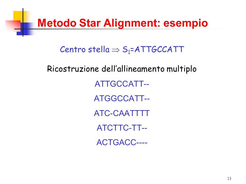 13 Metodo Star Alignment: esempio Centro stella  S 1 =ATTGCCATT Ricostruzione dell'allineamento multiplo ATTGCCATT-- ATGGCCATT-- ATC-CAATTTT ATCTTC-TT-- ACTGACC----