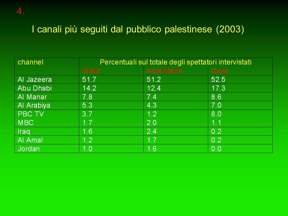 4. I canali più seguiti dal pubblico palestinese (2003)