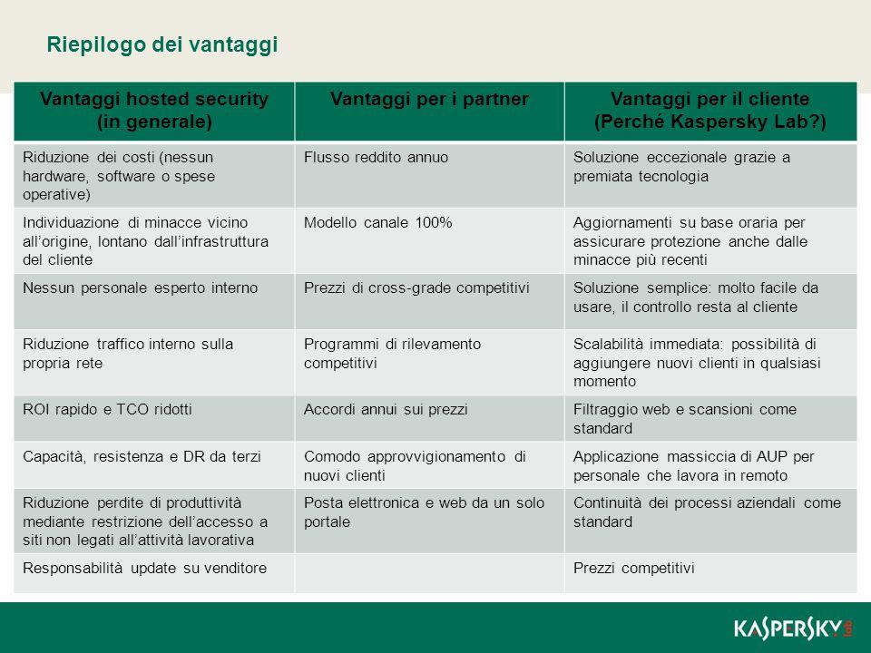Riepilogo dei vantaggi Vantaggi hosted security (in generale) Vantaggi per i partnerVantaggi per il cliente (Perché Kaspersky Lab?) Riduzione dei cost