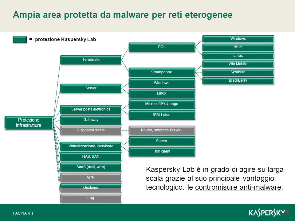Ampia area protetta da malware per reti eterogenee PAGINA 4 | Kaspersky Lab è in grado di agire su larga scala grazie al suo principale vantaggio tecnologico: le contromisure anti-malware.