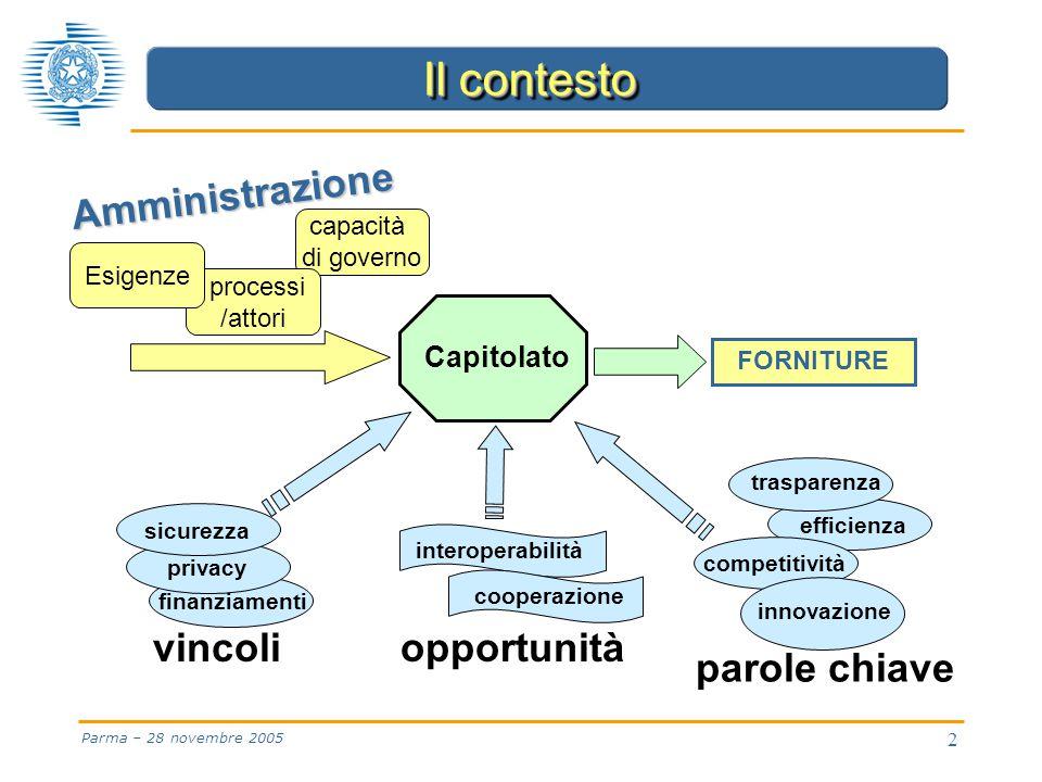2 Parma – 28 novembre 2005 finanziamenti Capitolato efficienza competitività innovazione trasparenza privacy FORNITURE capacità di governo processi /attori Esigenze interoperabilità cooperazione sicurezza Il contesto Amministrazione vincoliopportunità parole chiave