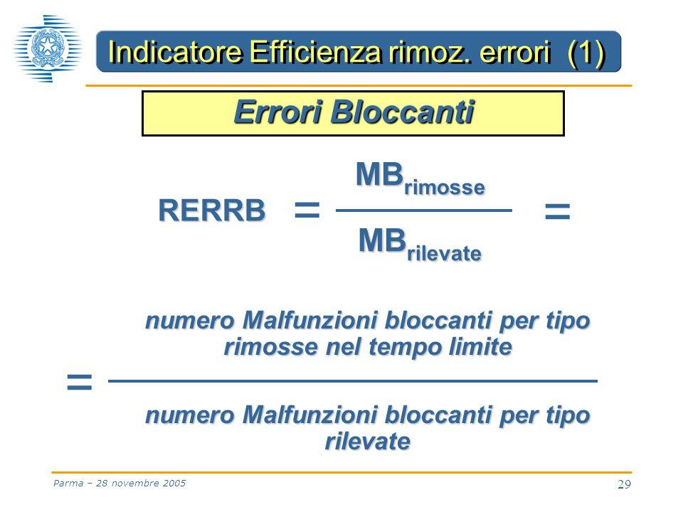 29 Parma – 28 novembre 2005 numero Malfunzioni bloccanti per tipo rimosse nel tempo limite numero Malfunzioni bloccanti per tipo rilevate = = RERRB MB rimosse MB rilevate = Errori Bloccanti Indicatore Efficienza rimoz.