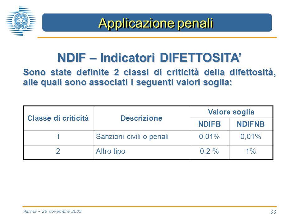 33 Parma – 28 novembre 2005 NDIF – Indicatori DIFETTOSITA' Sono state definite 2 classi di criticità della difettosità, alle quali sono associati i seguenti valori soglia: Applicazione penali Classe di criticitàDescrizione Valore soglia NDIFBNDIFNB 1Sanzioni civili o penali0,01% 2Altro tipo0,2 %1%