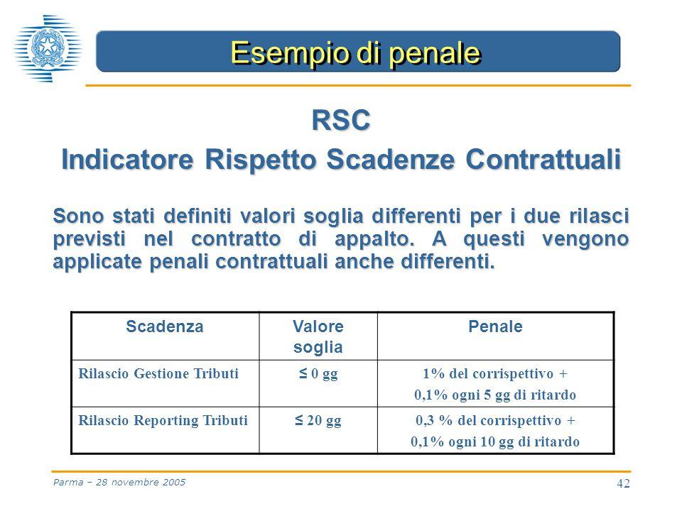 42 Parma – 28 novembre 2005 ScadenzaValore soglia Penale Rilascio Gestione Tributi ≤ 0 gg 1% del corrispettivo + 0,1% ogni 5 gg di ritardo Rilascio Reporting Tributi ≤ 20 gg 0,3 % del corrispettivo + 0,1% ogni 10 gg di ritardo Esempio di penale RSC Indicatore Rispetto Scadenze Contrattuali Sono stati definiti valori soglia differenti per i due rilasci previsti nel contratto di appalto.