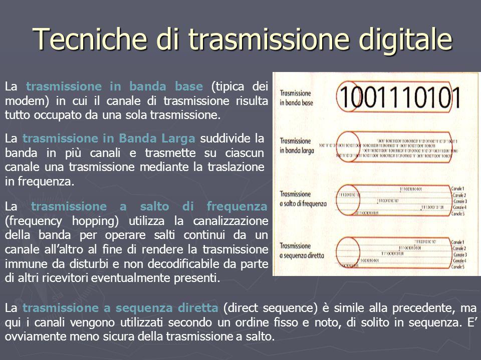 Tecniche di trasmissione digitale La trasmissione in banda base (tipica dei modem) in cui il canale di trasmissione risulta tutto occupato da una sola