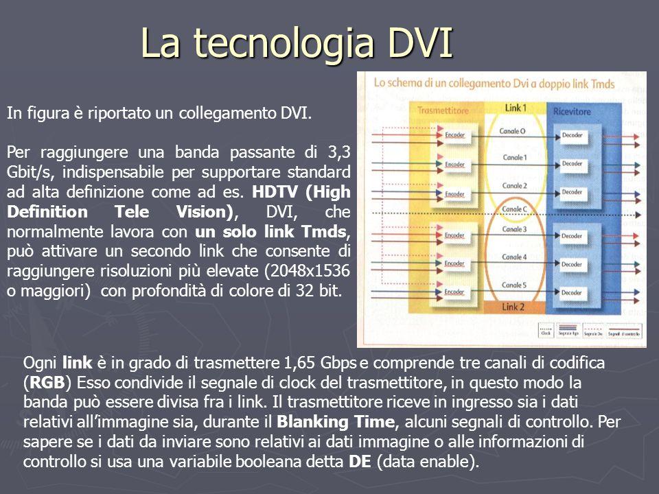La tecnologia DVI In figura è riportato un collegamento DVI. Per raggiungere una banda passante di 3,3 Gbit/s, indispensabile per supportare standard