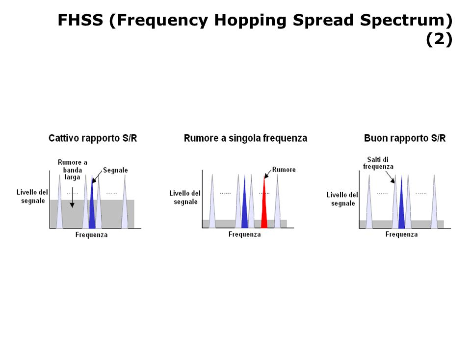 FHSS (Frequency Hopping Spread Spectrum) (2)