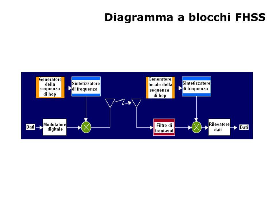 Diagramma a blocchi FHSS