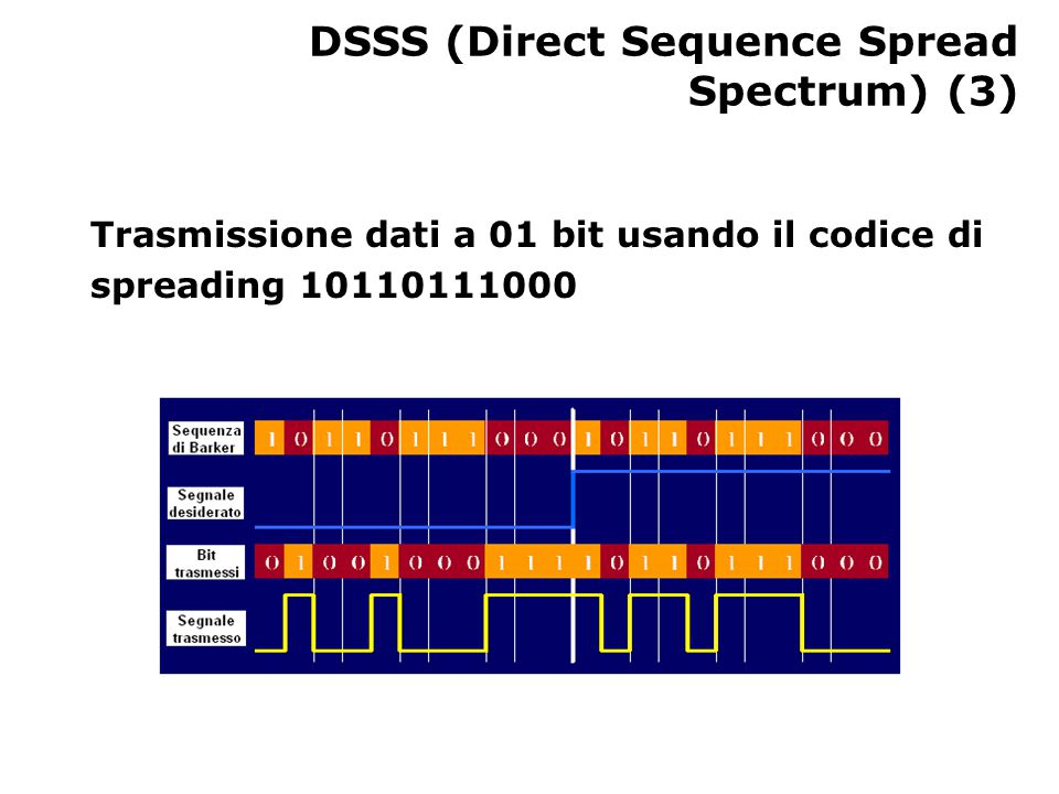 DSSS (Direct Sequence Spread Spectrum) (3) Trasmissione dati a 01 bit usando il codice di spreading 10110111000