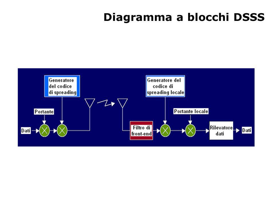 Diagramma a blocchi DSSS