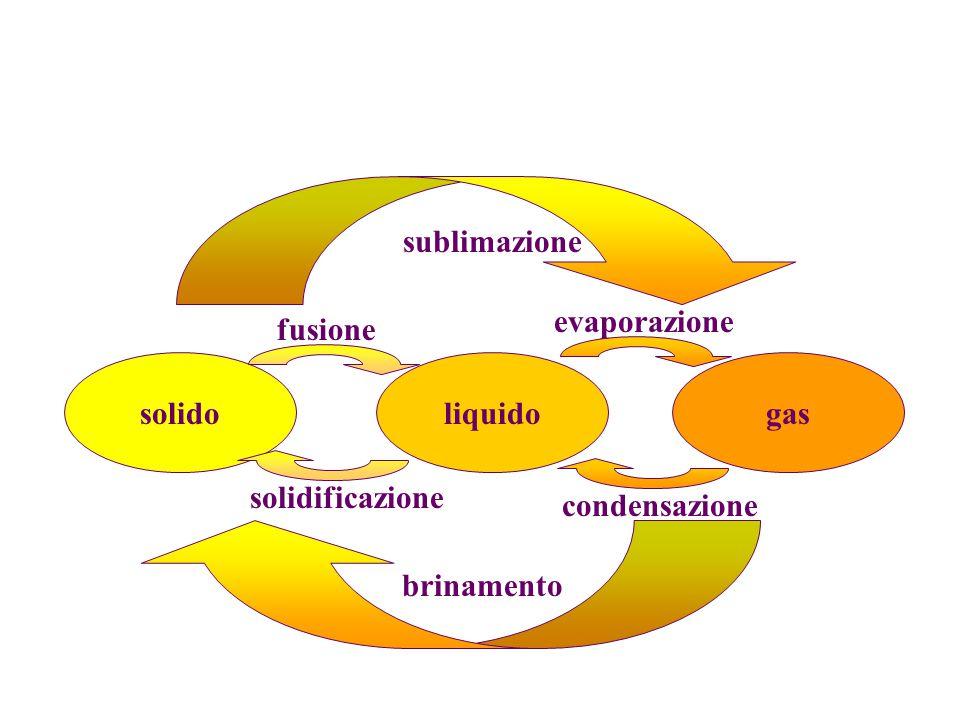 solidoliquidogas sublimazione brinamento fusione solidificazione condensazione evaporazione