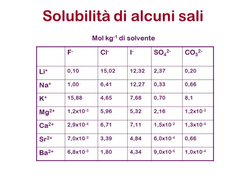 Solubilità di alcuni sali F-F- Cl - I-I- SO 4 2- CO 3 2- Li + 0,1015,0212,322,370,20 Na + 1,006,4112,270,330,66 K+K+ 15,884,657,680,708,1 Mg 2+ 1,2x10