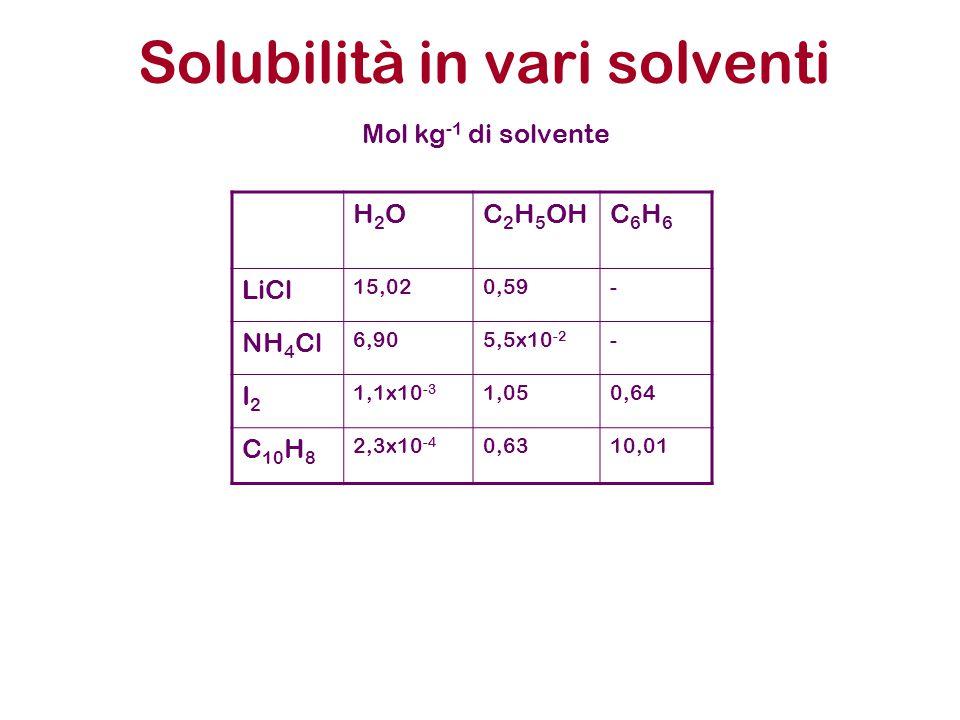 Solubilità in vari solventi H2OH2OC 2 H 5 OHC6H6C6H6 LiCl 15,020,59- NH 4 Cl 6,905,5x10 -2 - I2I2 1,1x10 -3 1,050,64 C 10 H 8 2,3x10 -4 0,6310,01 Mol kg -1 di solvente