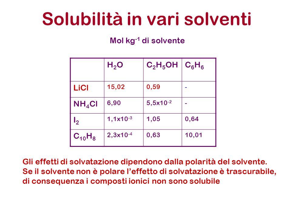 Solubilità in vari solventi H2OH2OC 2 H 5 OHC6H6C6H6 LiCl 15,020,59- NH 4 Cl 6,905,5x10 -2 - I2I2 1,1x10 -3 1,050,64 C 10 H 8 2,3x10 -4 0,6310,01 Mol kg -1 di solvente Gli effetti di solvatazione dipendono dalla polarità del solvente.