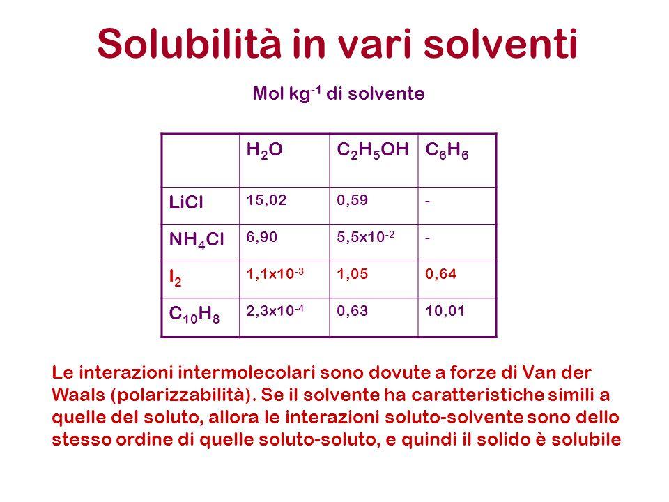 Solubilità in vari solventi H2OH2OC 2 H 5 OHC6H6C6H6 LiCl 15,020,59- NH 4 Cl 6,905,5x10 -2 - I2I2 1,1x10 -3 1,050,64 C 10 H 8 2,3x10 -4 0,6310,01 Mol kg -1 di solvente Le interazioni intermolecolari sono dovute a forze di Van der Waals (polarizzabilità).