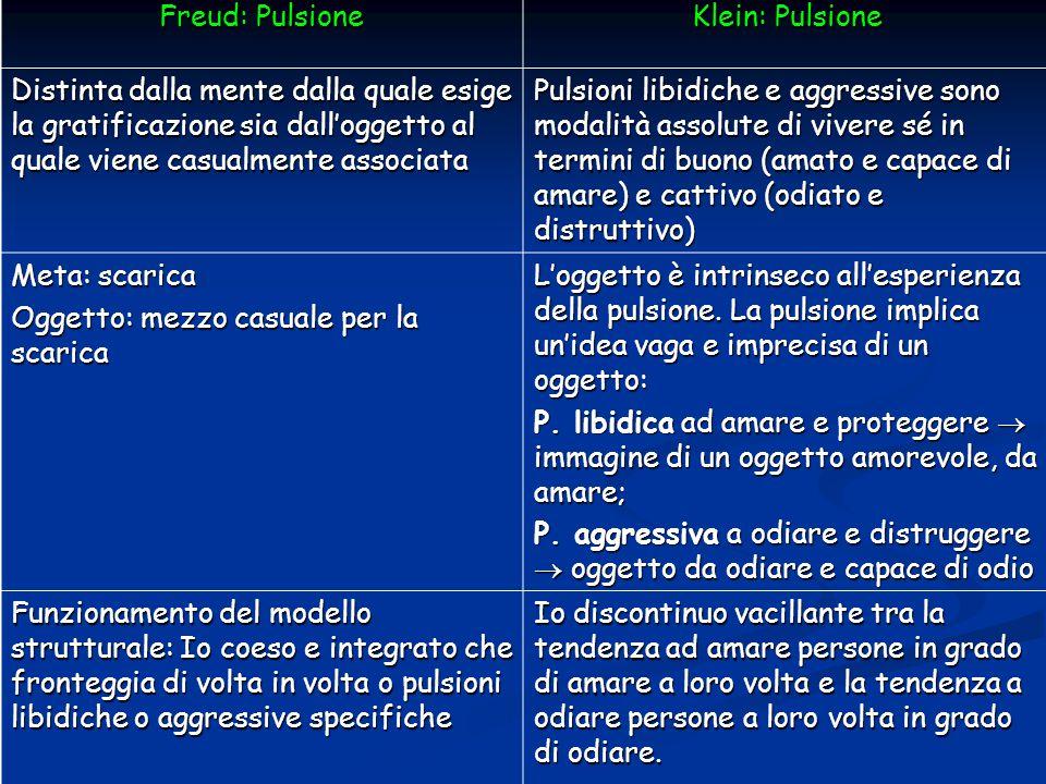 Freud: Pulsione Klein: Pulsione Distinta dalla mente dalla quale esige la gratificazione sia dall'oggetto al quale viene casualmente associata Pulsion