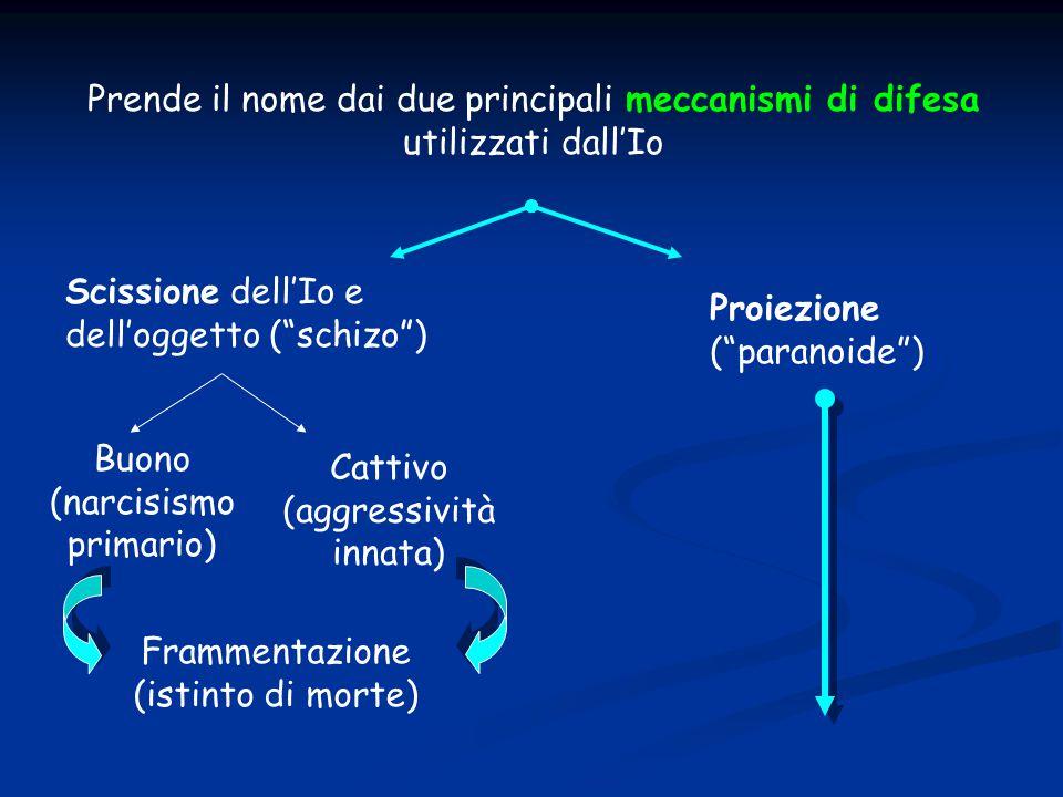 """Prende il nome dai due principali meccanismi di difesa utilizzati dall'Io Scissione dell'Io e dell'oggetto (""""schizo"""") Proiezione (""""paranoide"""") Frammen"""