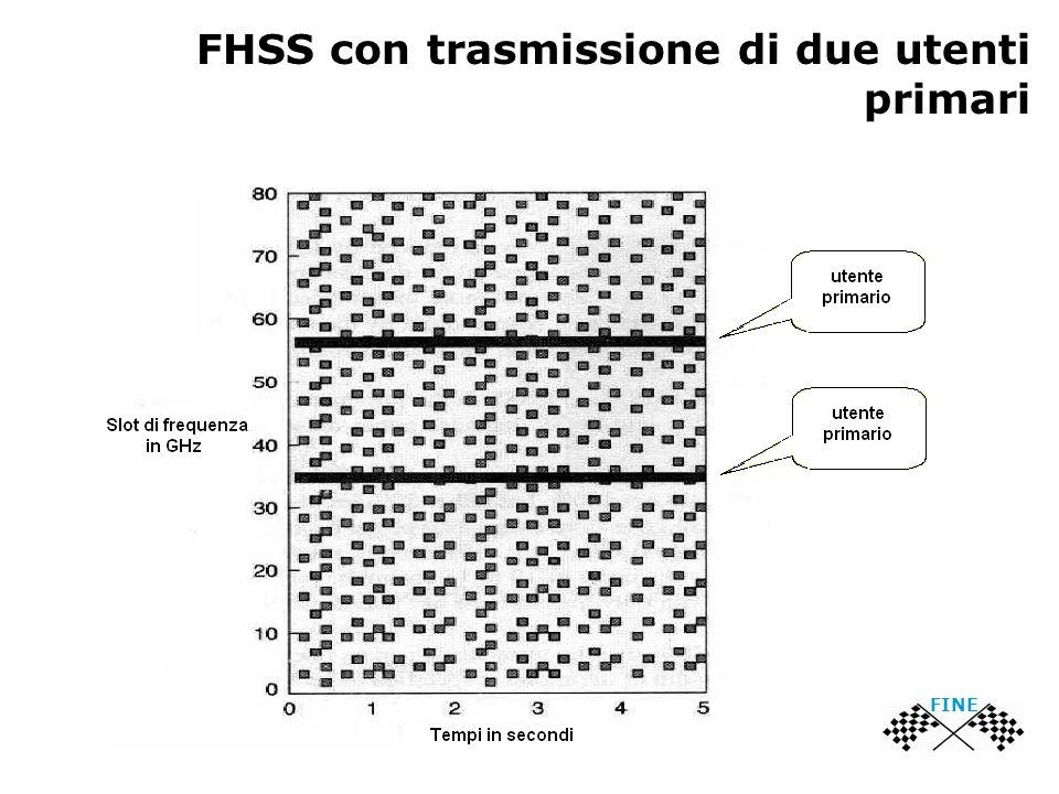 FHSS con trasmissione di due utenti primari FINE