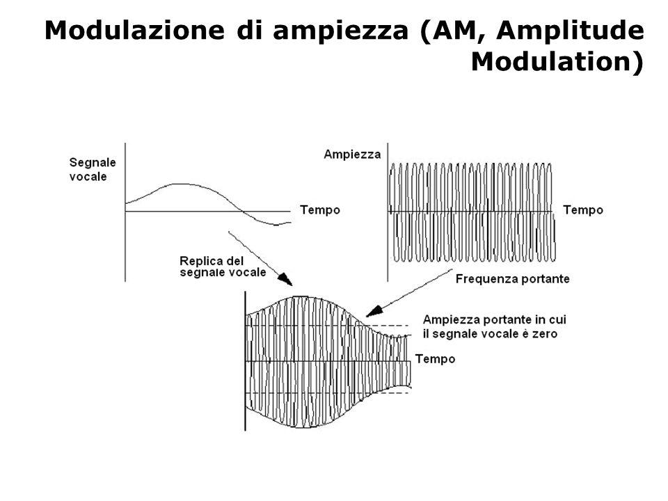 Modulazione di ampiezza (AM, Amplitude Modulation)