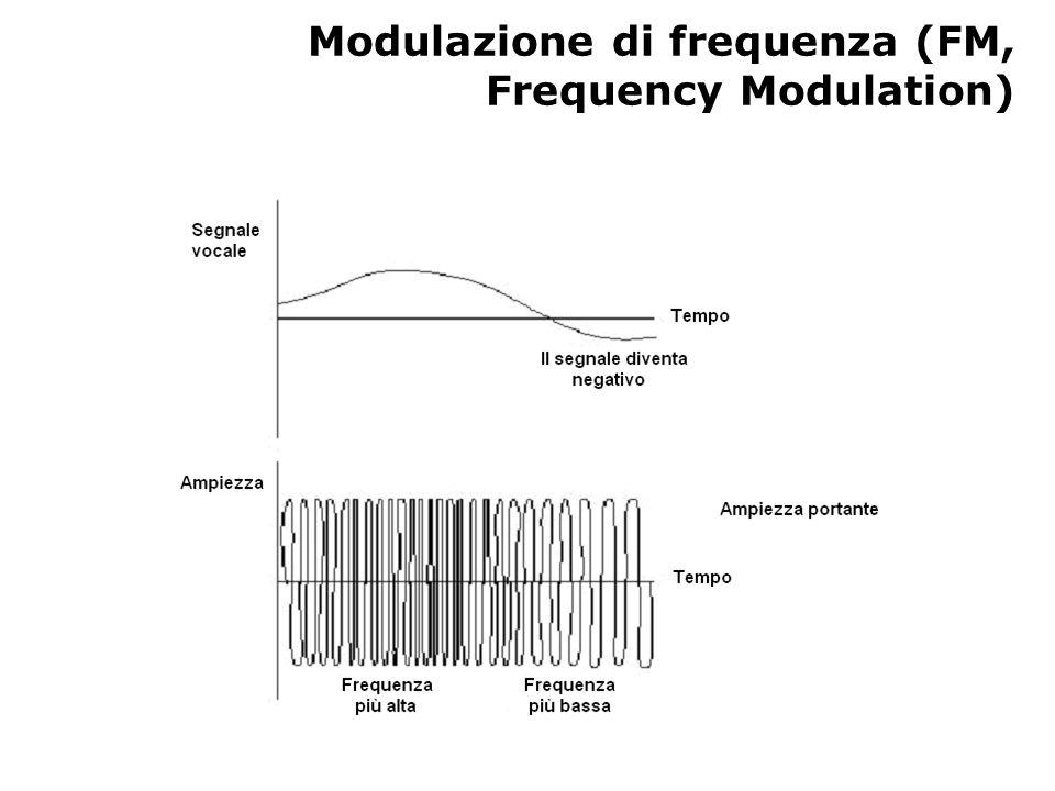 Modulazione di frequenza (FM, Frequency Modulation)