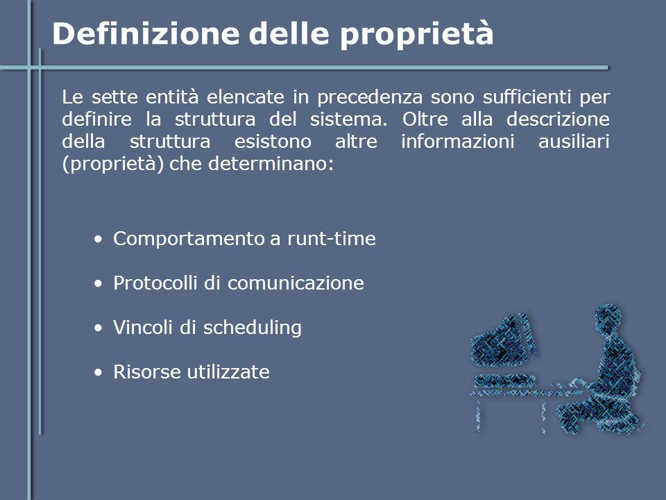 Definizione delle proprietà Comportamento a runt-time Protocolli di comunicazione Vincoli di scheduling Risorse utilizzate Le sette entità elencate in