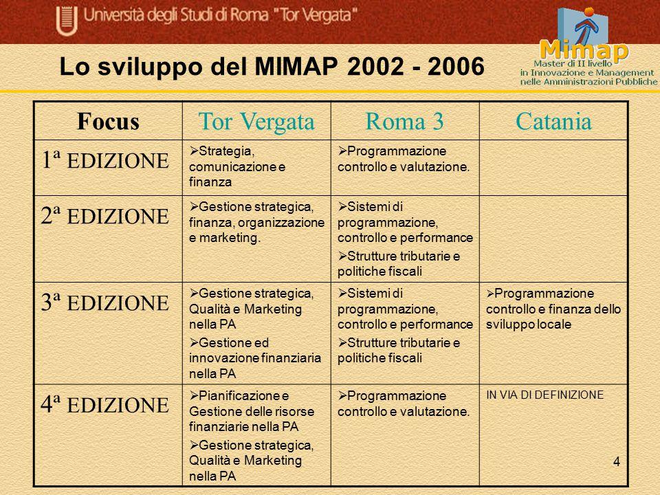 4 Lo sviluppo del MIMAP 2002 - 2006 FocusTor VergataRoma 3Catania 1ª EDIZIONE  Strategia, comunicazione e finanza  Programmazione controllo e valuta