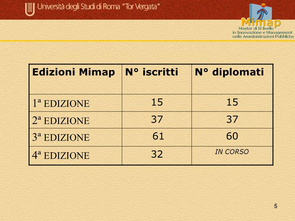 5 Edizioni MimapN° iscrittiN° diplomati 1ª EDIZIONE 15 2ª EDIZIONE 37 3ª EDIZIONE 6160 4ª EDIZIONE 32 IN CORSO
