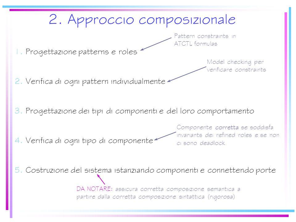2. Approccio composizionale 1. Progettazione patterns e roles 2.