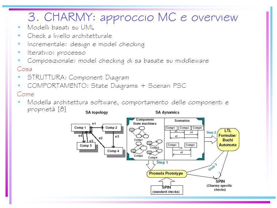 3. CHARMY: approccio MC e overview Modelli basati su UML Check a livello architetturale Incrementale: design e model checking Iterativo: processo Comp