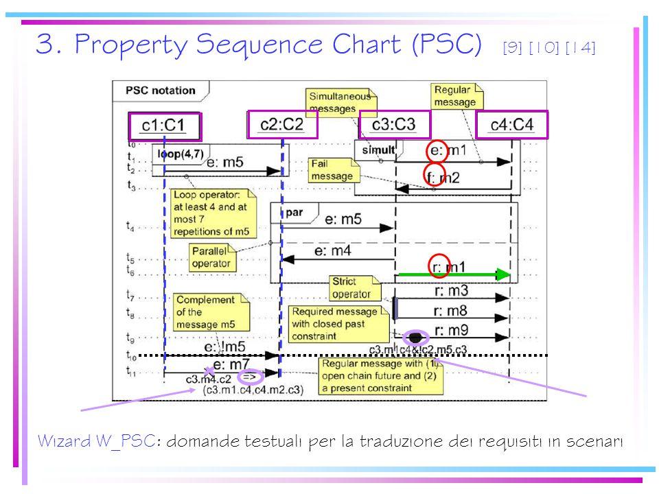 3. Property Sequence Chart (PSC) [9] [10] [14] Wizard W_PSC: domande testuali per la traduzione dei requisiti in scenari
