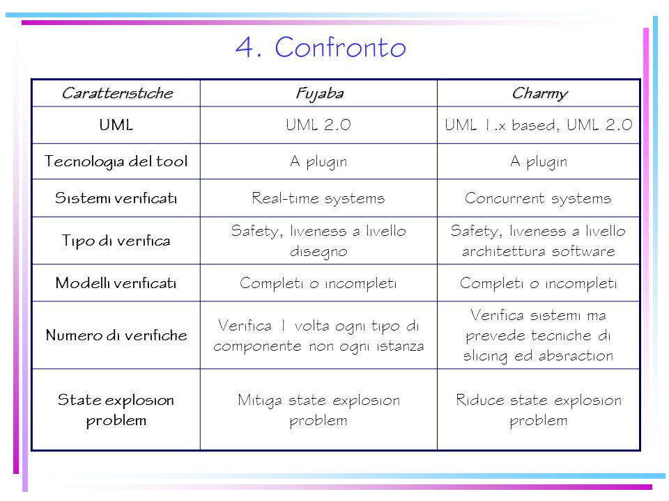 4. Confronto CaratteristicheFujabaCharmy UMLUML 2.0UML 1.x based, UML 2.0 Tecnologia del toolA plugin Sistemi verificatiReal-time systemsConcurrent sy