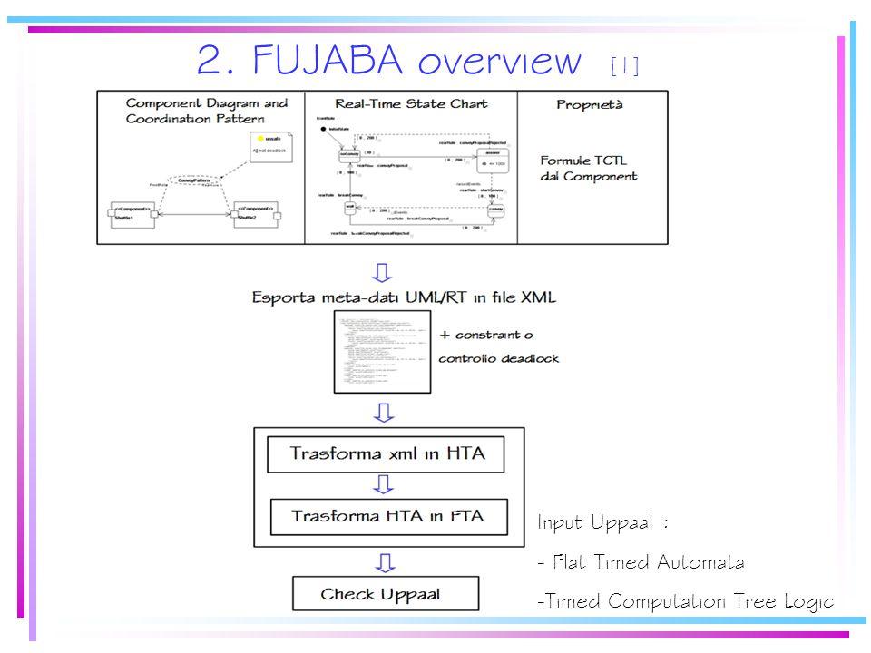 2. FUJABA overview [1] Input Uppaal : - Flat Timed Automata - Timed Computation Tree Logic