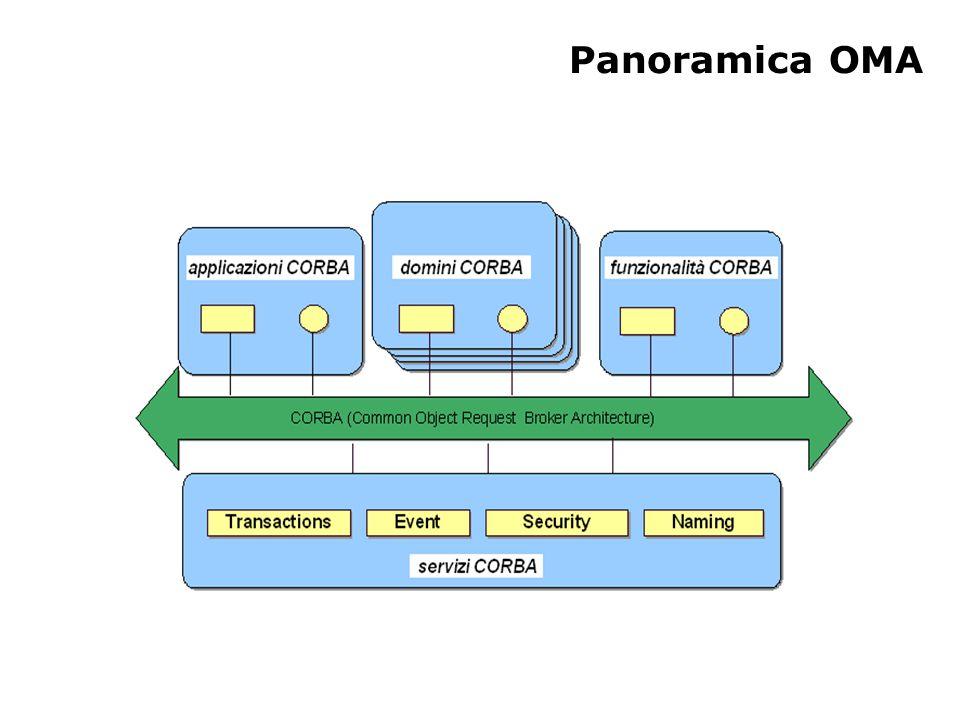 CORBA (Common Object Request Broker Architecture) Standard per scrivere sistemi ad oggetti distribuiti Indipendente dal linguaggio Non controllato da una sola azienda Servizi a valore aggiunto opzionali Evoluzione lenta Curva di apprendimento ripida Prodotti CORBA diversi possono essere incompatibili FINE