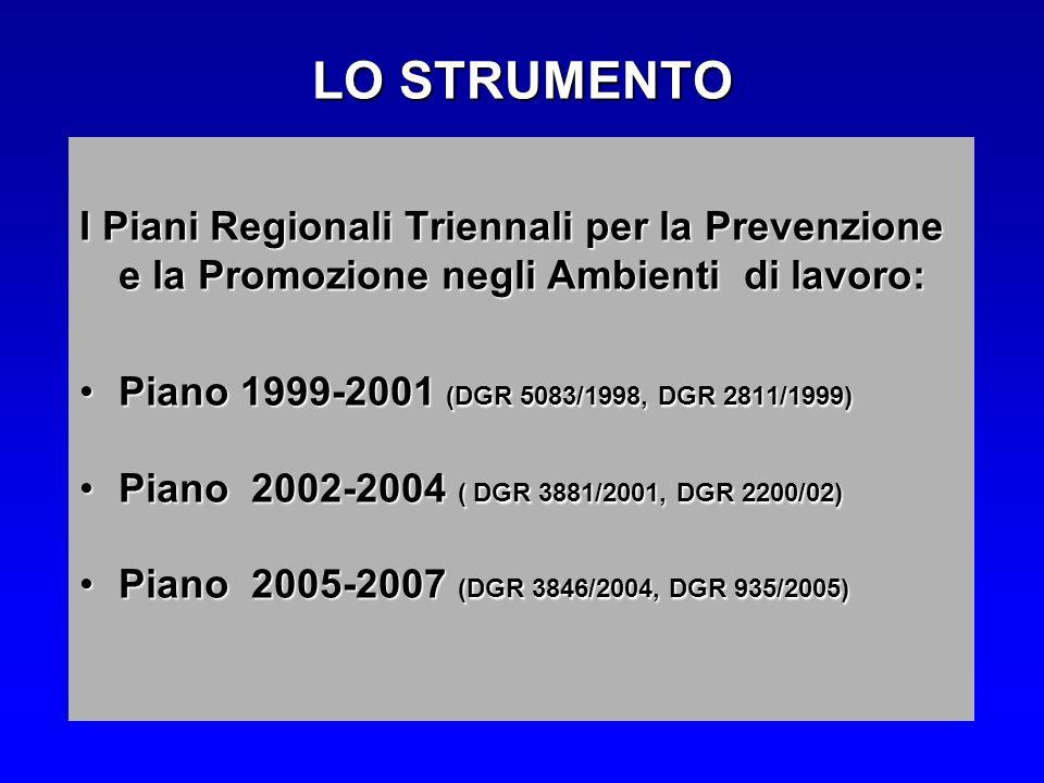 LO STRUMENTO I Piani Regionali Triennali per la Prevenzione e la Promozione negli Ambienti di lavoro: Piano 1999-2001 (DGR 5083/1998, DGR 2811/1999)Piano 1999-2001 (DGR 5083/1998, DGR 2811/1999) Piano 2002-2004 ( DGR 3881/2001, DGR 2200/02)Piano 2002-2004 ( DGR 3881/2001, DGR 2200/02) Piano 2005-2007 (DGR 3846/2004, DGR 935/2005)Piano 2005-2007 (DGR 3846/2004, DGR 935/2005)