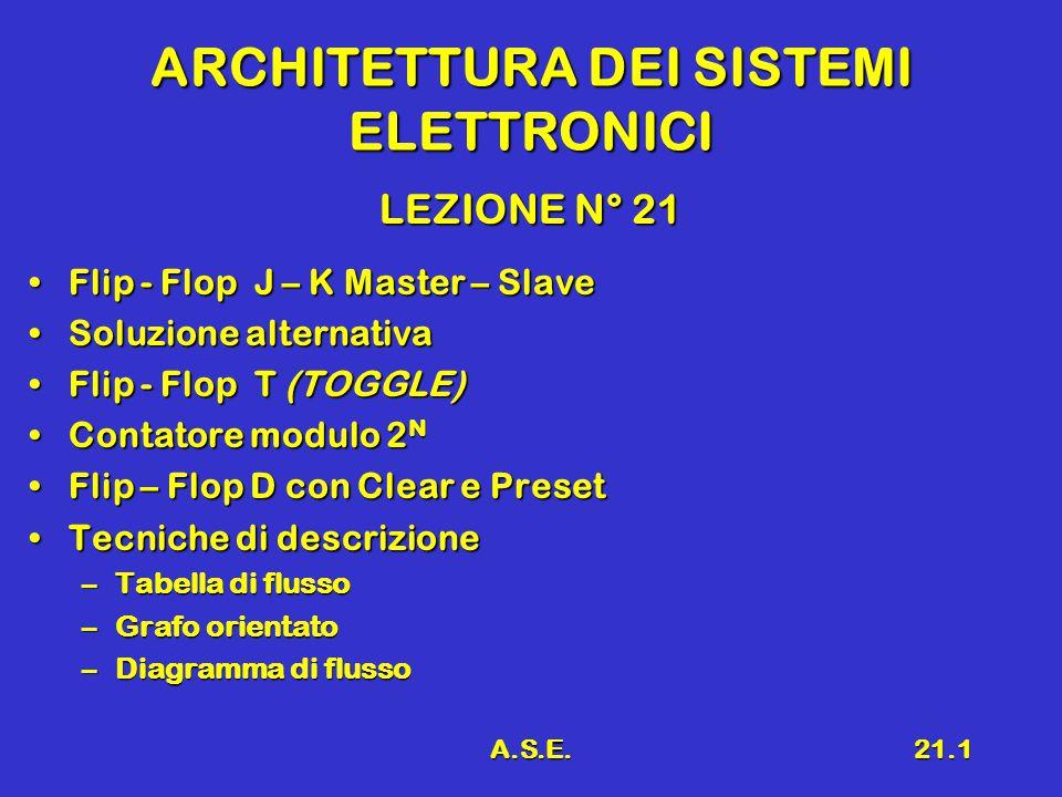 A.S.E.21.1 ARCHITETTURA DEI SISTEMI ELETTRONICI LEZIONE N° 21 Flip - Flop J – K Master – SlaveFlip - Flop J – K Master – Slave Soluzione alternativaSoluzione alternativa Flip - Flop T (TOGGLE)Flip - Flop T (TOGGLE) Contatore modulo 2 NContatore modulo 2 N Flip – Flop D con Clear e PresetFlip – Flop D con Clear e Preset Tecniche di descrizioneTecniche di descrizione –Tabella di flusso –Grafo orientato –Diagramma di flusso