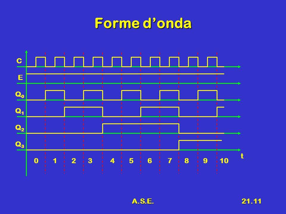 A.S.E.21.11 Forme d'onda C E Q0Q0 t Q1Q1 Q2Q2 Q3Q3 0 1 2 3 4 5 6 7 8 9 10