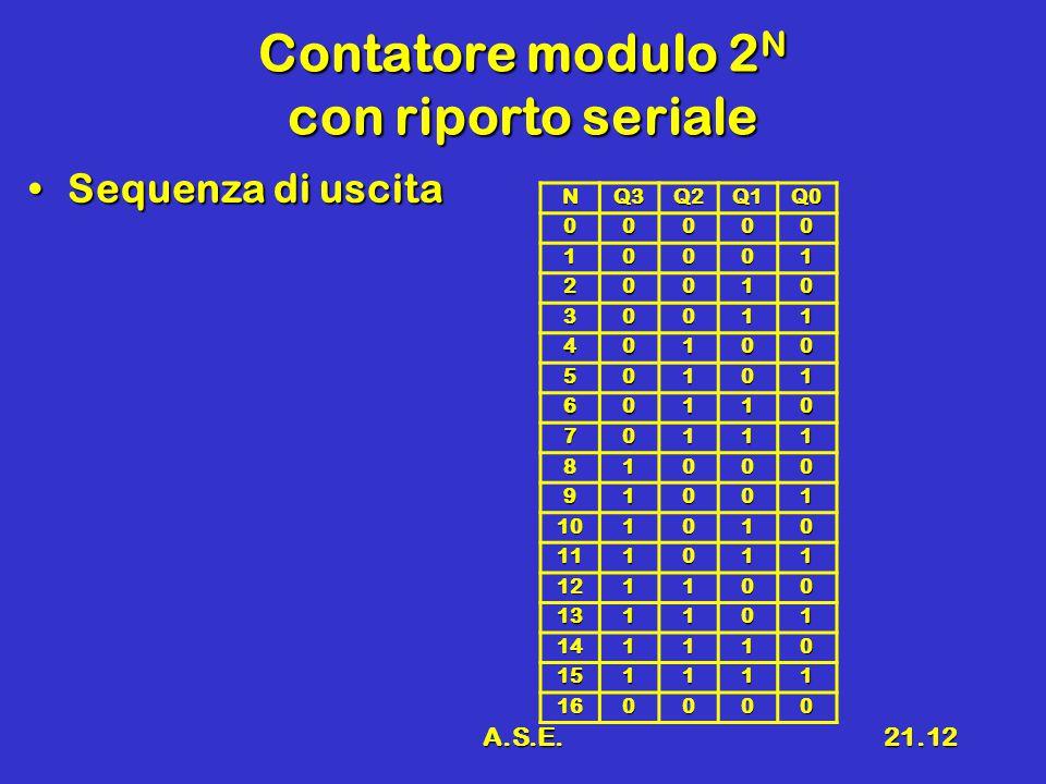 A.S.E.21.12 Contatore modulo 2 N con riporto seriale Sequenza di uscitaSequenza di uscita NQ3Q2Q1Q0 00000 10001 20010 30011 40100 50101 60110 70111 81000 91001 101010 111011 121100 131101 141110 151111 160000