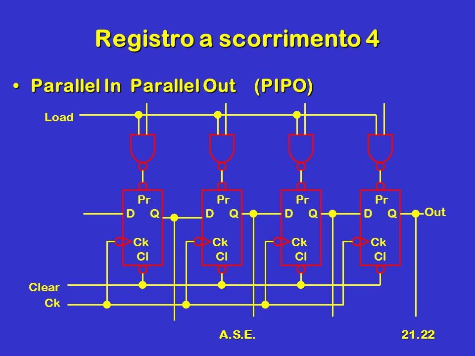 A.S.E.21.22 Registro a scorrimento 4 Parallel In Parallel Out (PIPO)Parallel In Parallel Out (PIPO) Clear Out Load Pr D Q Ck Cl Pr D Q Ck Cl Pr D Q Ck Cl Pr D Q Ck Cl Ck
