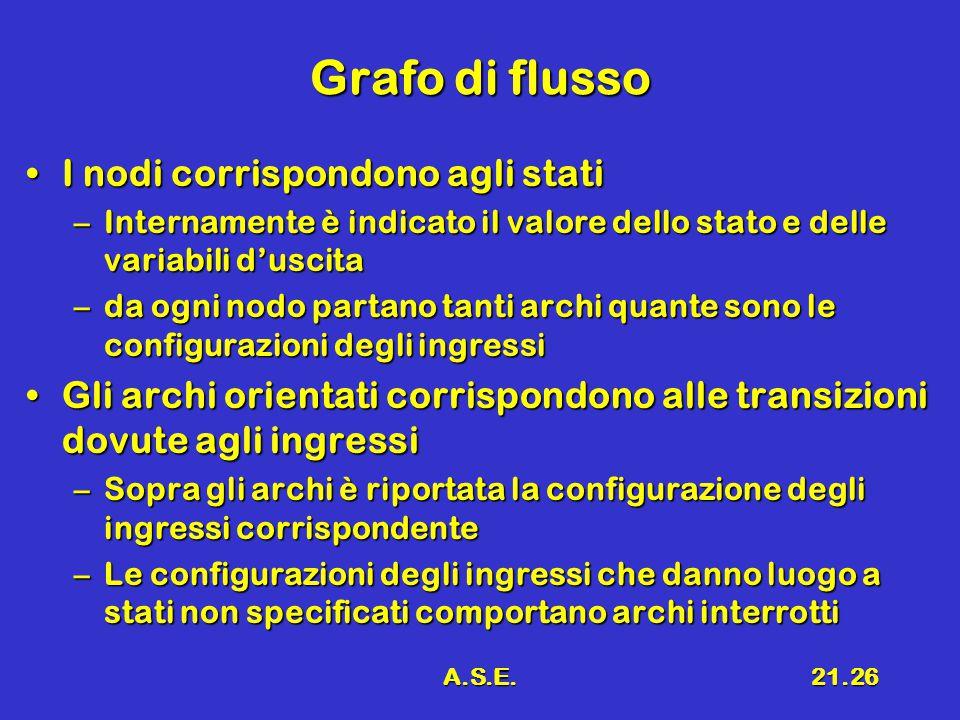 A.S.E.21.26 Grafo di flusso I nodi corrispondono agli statiI nodi corrispondono agli stati –Internamente è indicato il valore dello stato e delle vari