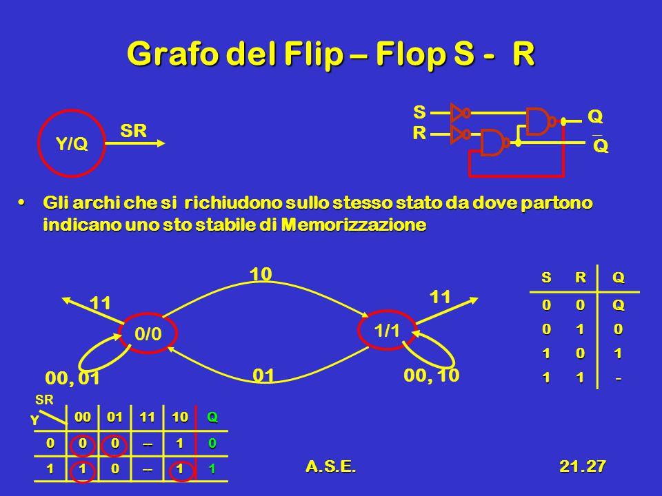A.S.E.21.27 Grafo del Flip – Flop S - R Gli archi che si richiudono sullo stesso stato da dove partono indicano uno sto stabile di MemorizzazioneGli a