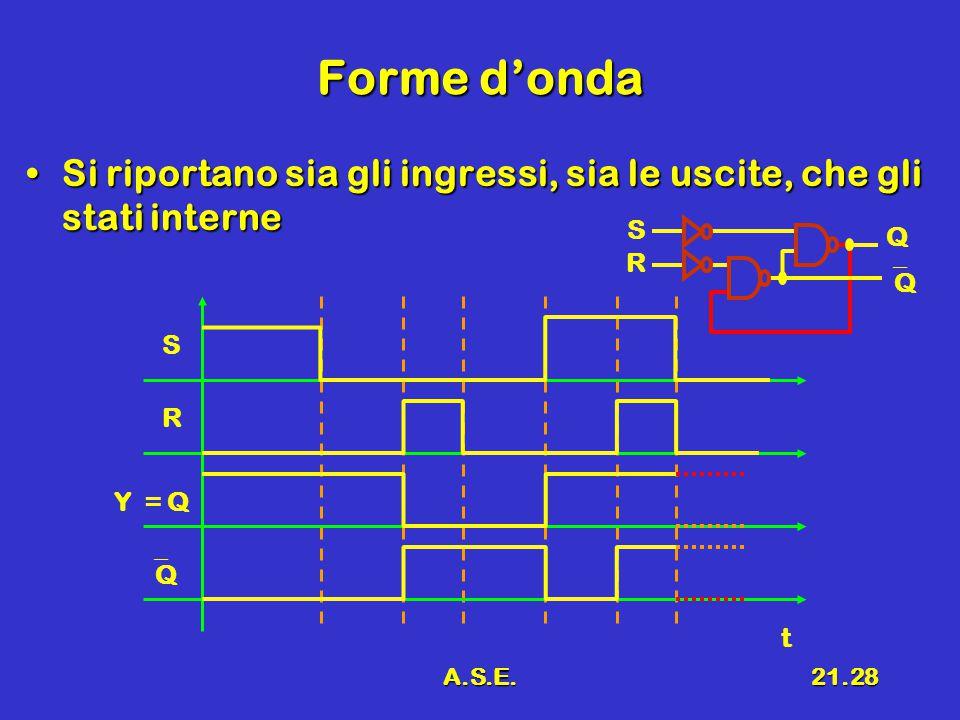 A.S.E.21.28 Forme d'onda Si riportano sia gli ingressi, sia le uscite, che gli stati interneSi riportano sia gli ingressi, sia le uscite, che gli stati interne S R QQ t Y = Q R S Q QQ