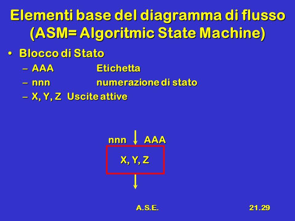 A.S.E.21.29 Elementi base del diagramma di flusso (ASM= Algoritmic State Machine) Blocco di StatoBlocco di Stato –AAAEtichetta –nnnnumerazione di stato –X, Y, Z Uscite attive X, Y, Z nnnAAA