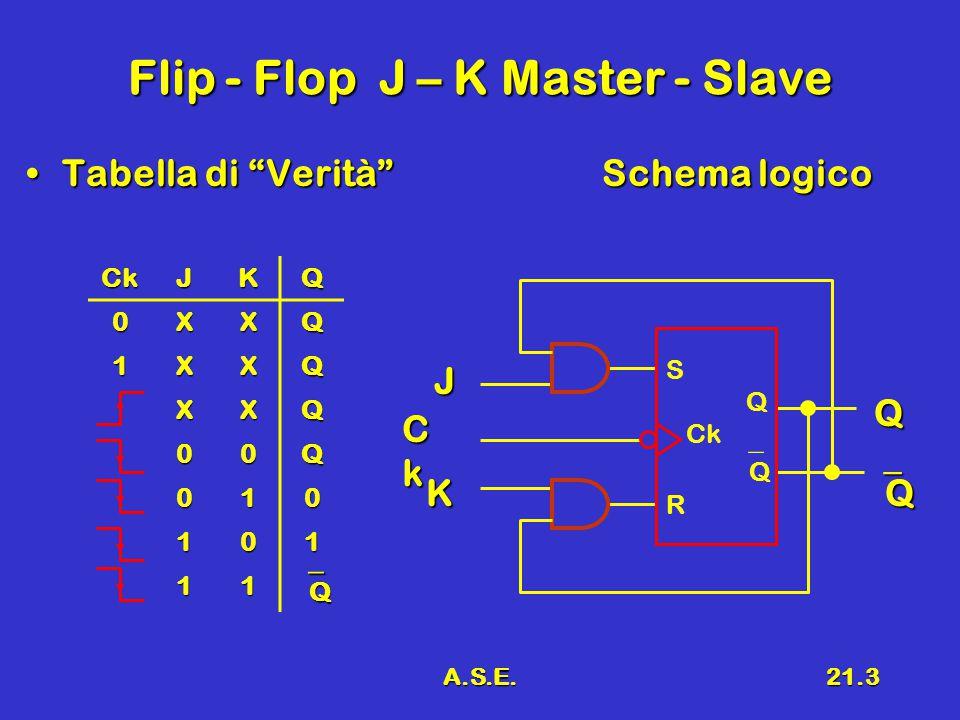 A.S.E.21.3 Flip - Flop J – K Master - Slave Tabella di Verità Schema logicoTabella di Verità Schema logico CkCkCkCk J Q QQQQK CkJKQ 0XXQ 1XXQ XXQ 00Q 010 101 11 QQQQ S Q Ck  Q R