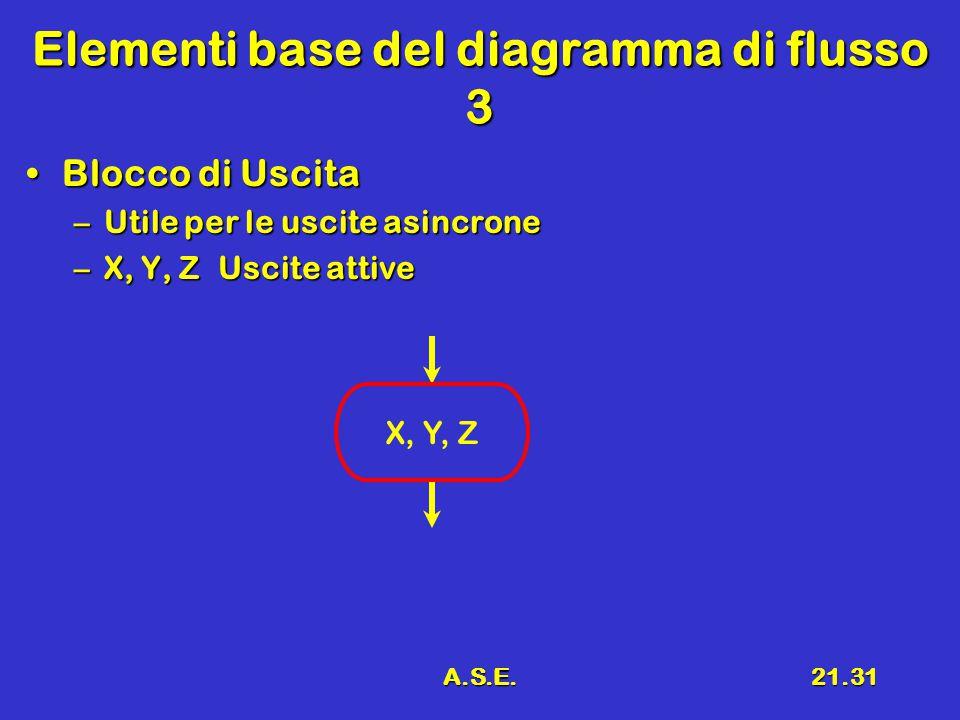 A.S.E.21.31 Elementi base del diagramma di flusso 3 Blocco di UscitaBlocco di Uscita –Utile per le uscite asincrone –X, Y, Z Uscite attive X, Y, Z