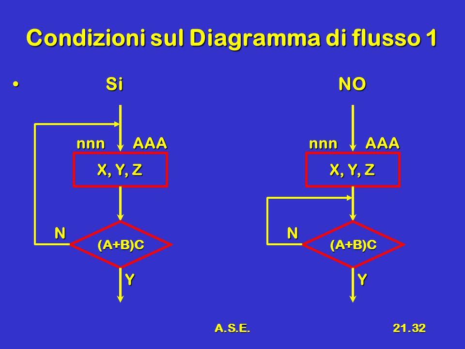 A.S.E.21.32 Condizioni sul Diagramma di flusso 1 SiNO SiNO X, Y, Z nnnAAA (A+B)C Y N nnnAAA (A+B)C Y N
