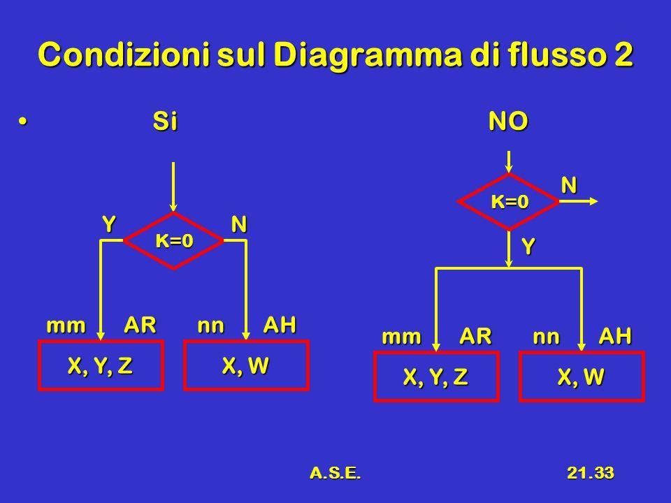 A.S.E.21.33 Condizioni sul Diagramma di flusso 2 SiNO SiNO X, Y, Z mmAR K=0 YN X, W nnAH X, Y, Z mmAR K=0 Y N X, W nnAH
